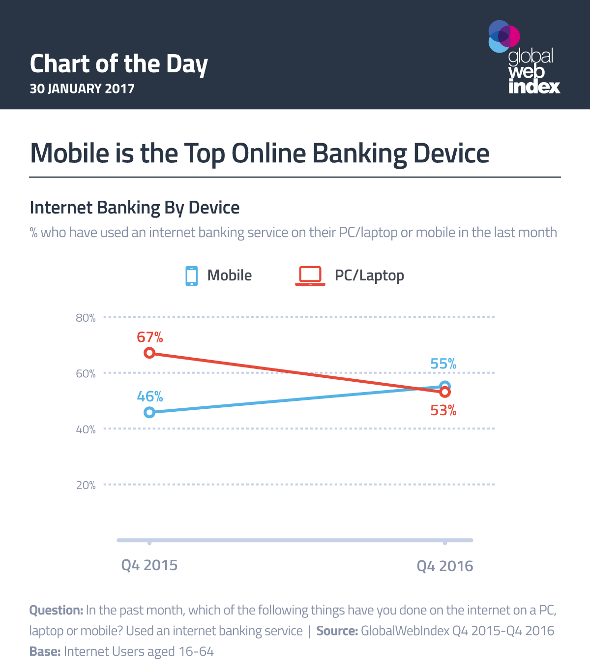Mobile is the Top Online Banking Device